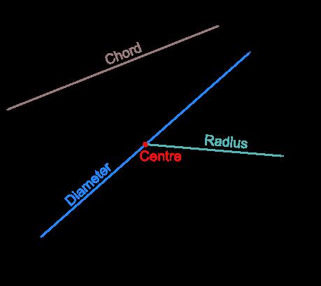 Propertiescircleml