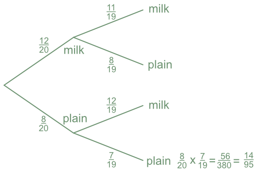 Conditional Probability Tree Diagrams