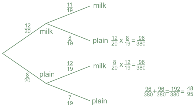Conditional Probability Tree Diagrams Html