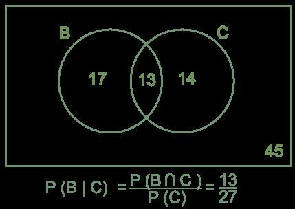Conditionalprobabilityvenndiagramsml