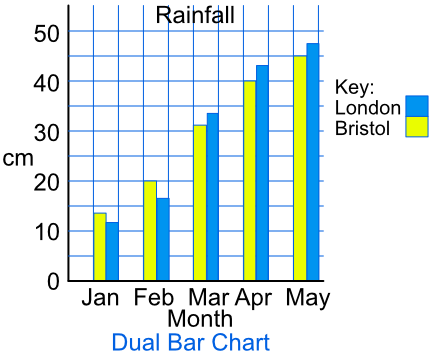 Barchartsml the data is placed side by side in pairs dual bar charts or comparative bar charts add a key to the graph to identify the different bars ccuart Images
