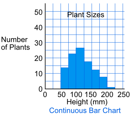 Barchartsml a gap between the bars indicates that the data is discrete bars touching each other shows that the data is continuous ccuart Images