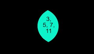 Venndiagramsml venn diagram ccuart Image collections